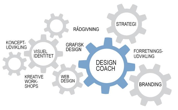 Forretningsudvikling designcoach