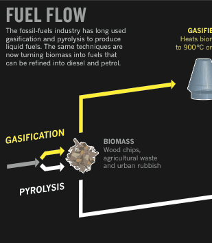 gasifier fuel flow.png