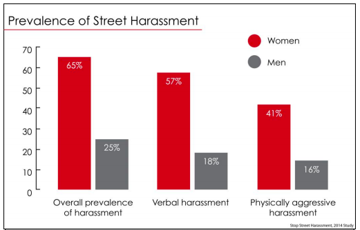 Combatting harassment is part of making transportation equitable - Figure courtesy Stop Street Harassment