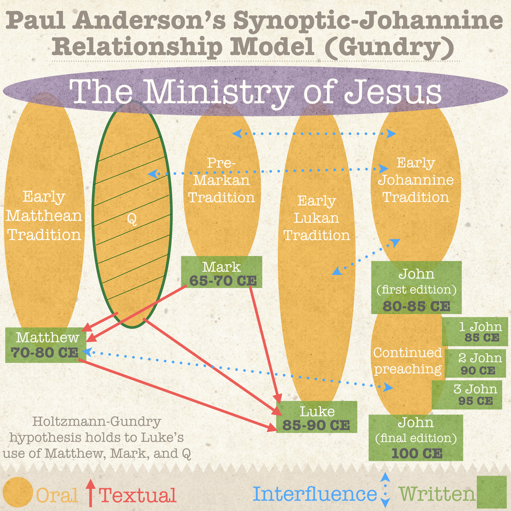 Anderson synoptic and John.002.jpeg