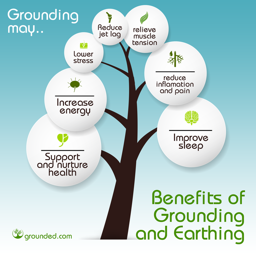 Benefits of Grounding and Earthing