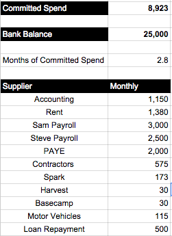 Fig 1 - what a committed spend analysis looks like