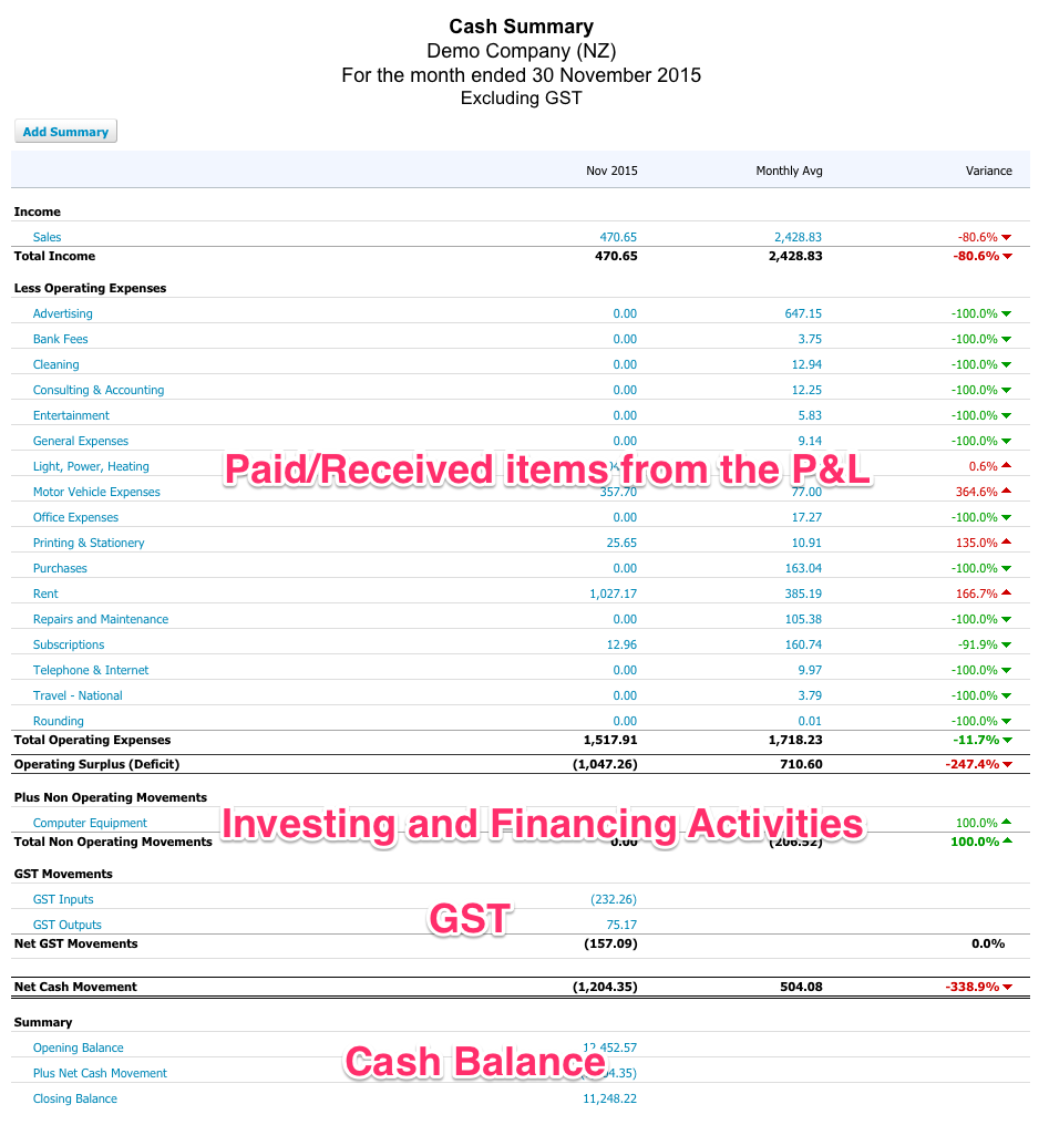 The Cash Summary Report will show items from the Profit & Loss, other activities such as Investing and Financing Activities, GST and Cash Balances.