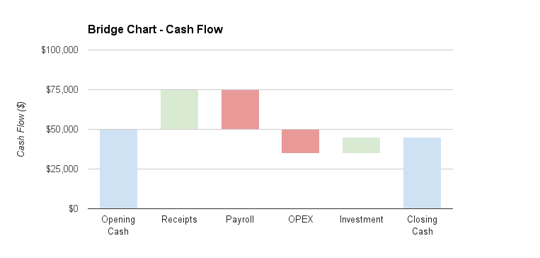 Bridge Chart Cash Flow.png