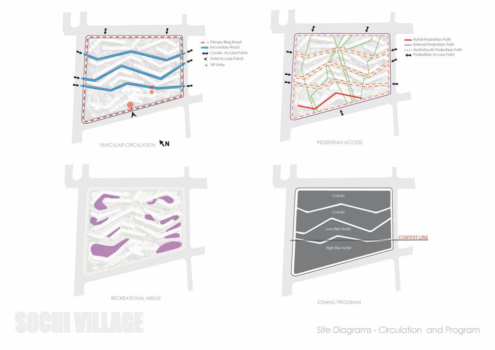 Sochi Olympic Village Site Diagrams - Circulation and Program