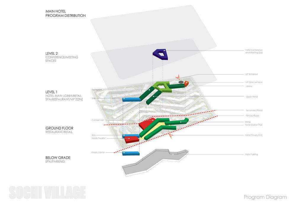 Sochi Olympic Village Program Diagram