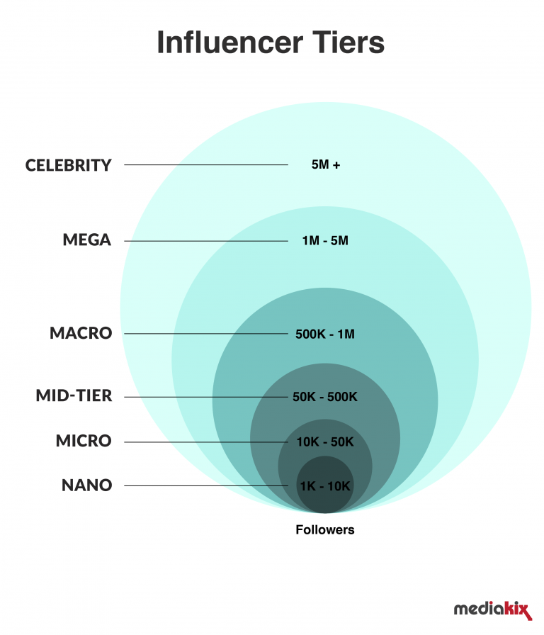 Influencers-Tier-120518-04-768x896.png