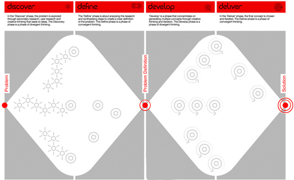 The Design Council's 'double diamond' design process.