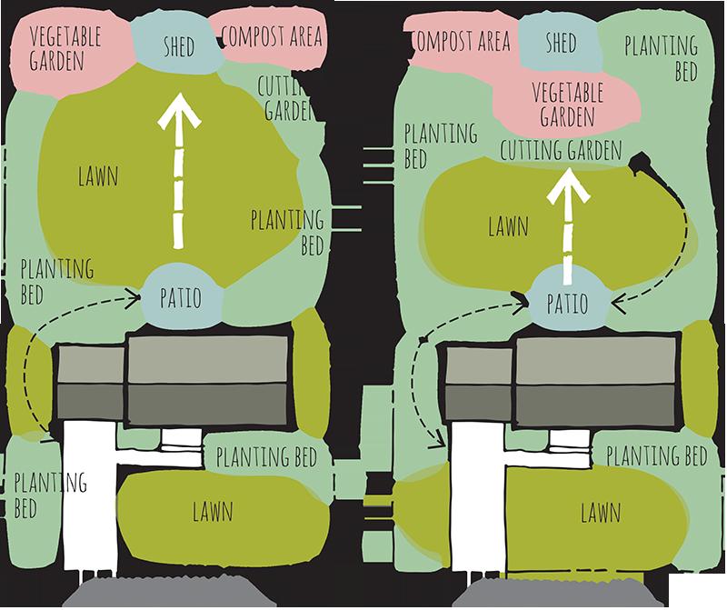 designing your garden bubble diagrams rh papergardenworkshop com Remodeling Diagram Remodeling Diagram
