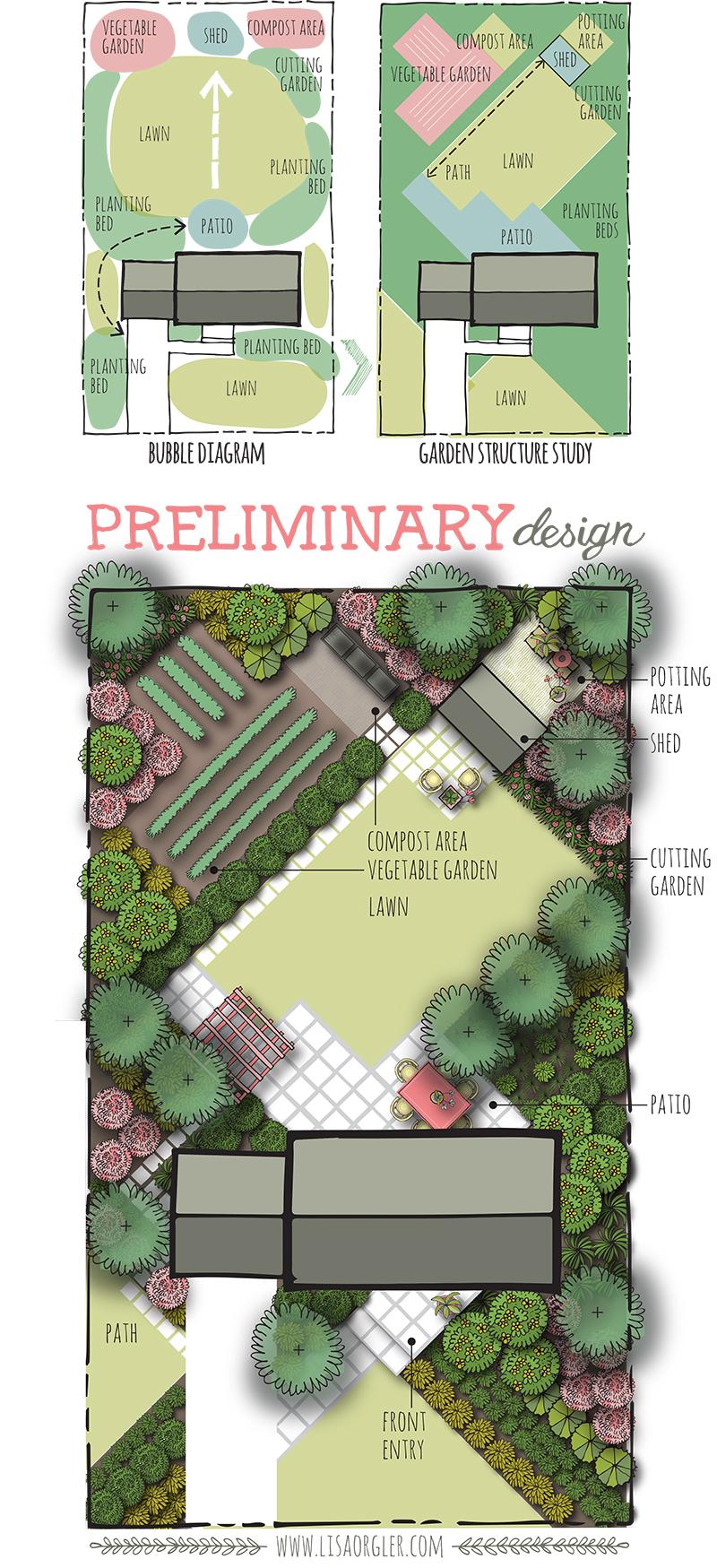 Designing your garden the preliminary design for Garden design degree