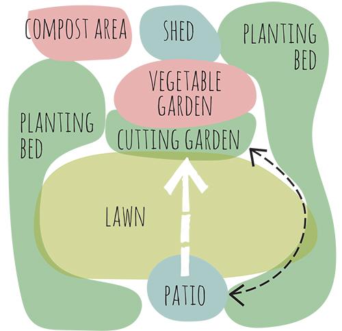 feb 15 designing your garden: bubble diagrams