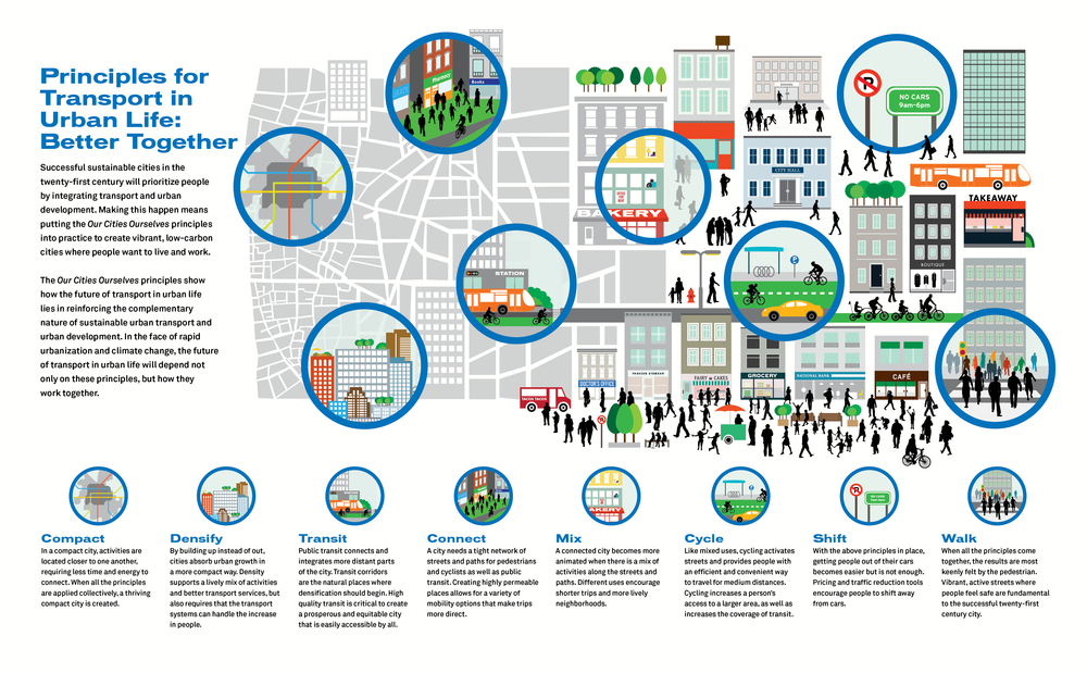 This illustration shows the eight principles of sustainable transport and urban development that organize the TOD Standard.