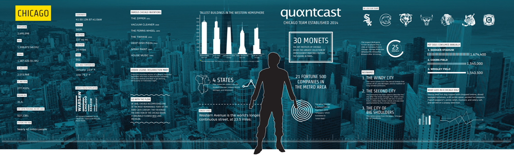 Environmental graphics for the Quantcast Chicago office feature statistics about the city.