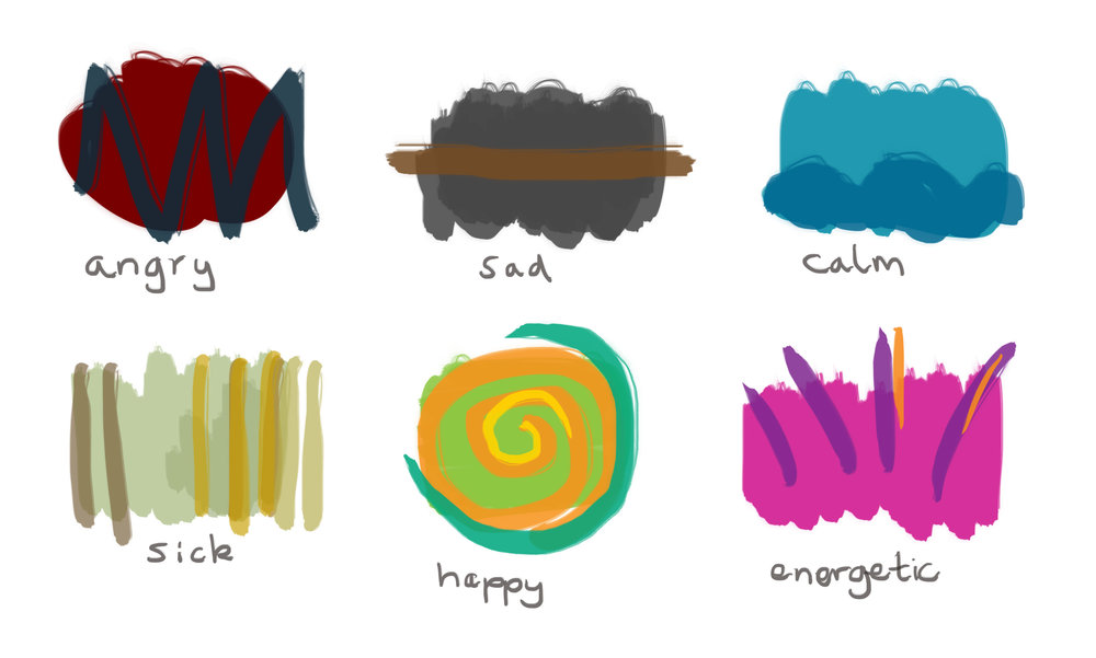 (a quick colour/shape association exercise of my own to demonstrate.)