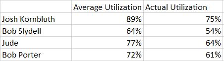 Fig 4. Utilization KPI