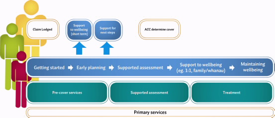 Above is a diagram showing the new integrated services for sensitive claims (copied from the ACC website).