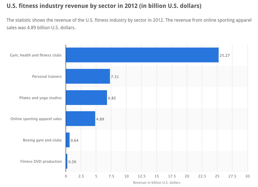 Source:  http://www.statista.com/statistics/242190/us-fitness-industry-revenue-by-sector/