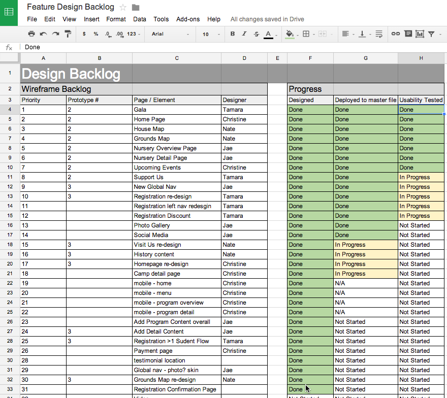 A Design Backlog helped us prioritize and track what areas of the site to work on.