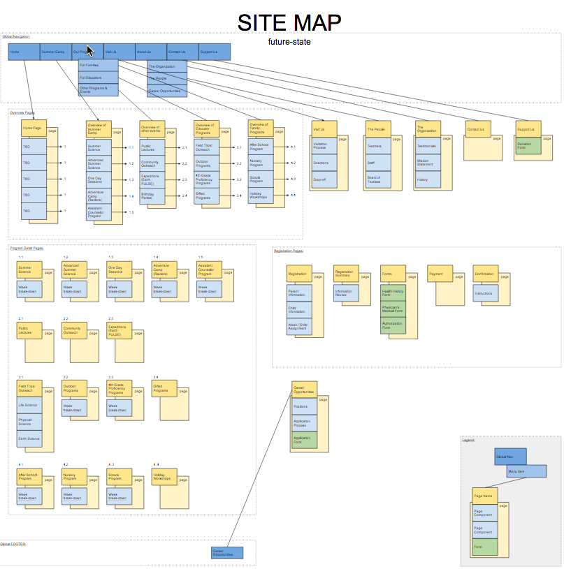 The future-state site map outlined the backbone of our site.