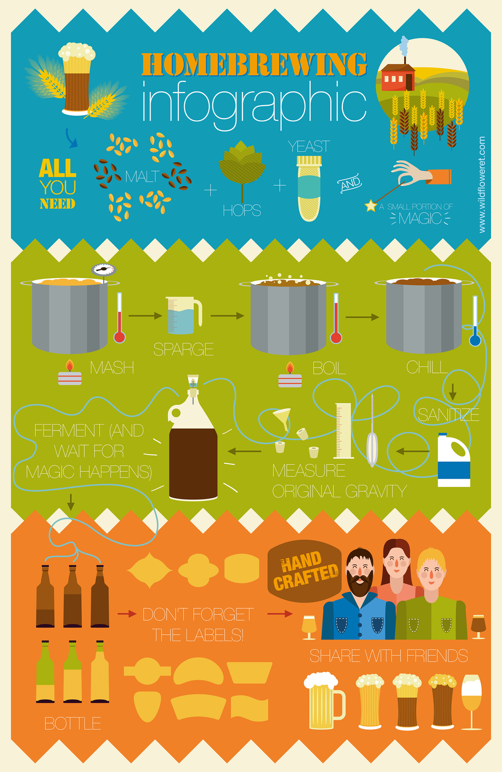 Homebrewing infographic