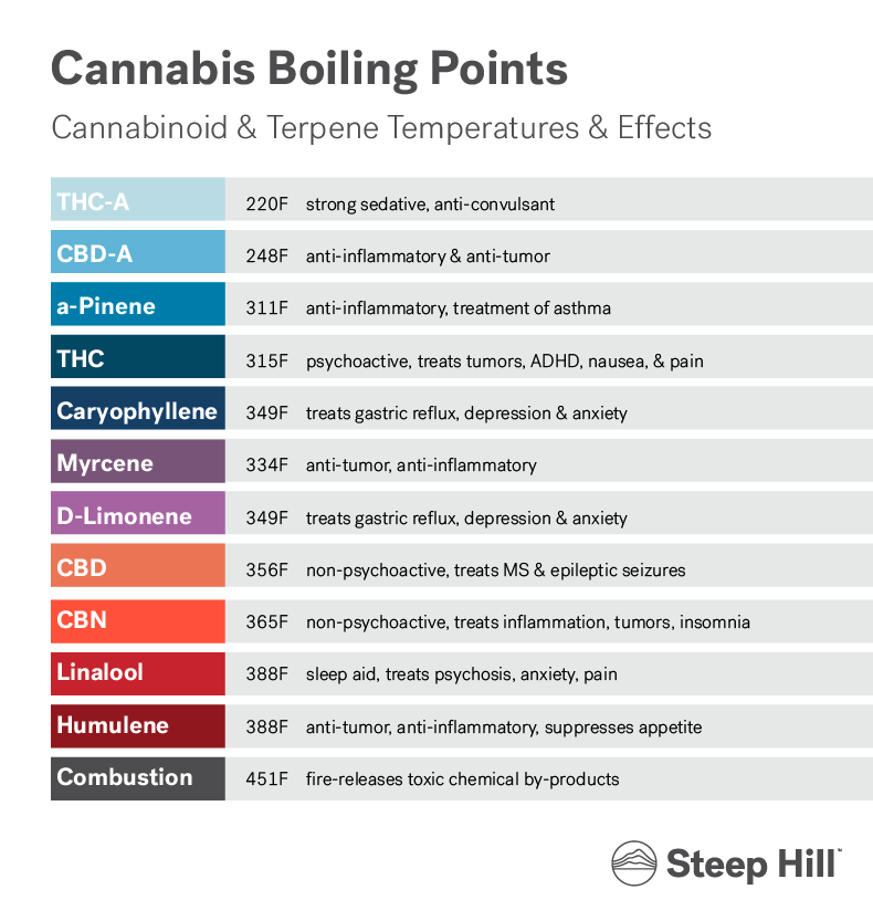 Steep Hill - Cannabis Boiling Points.png