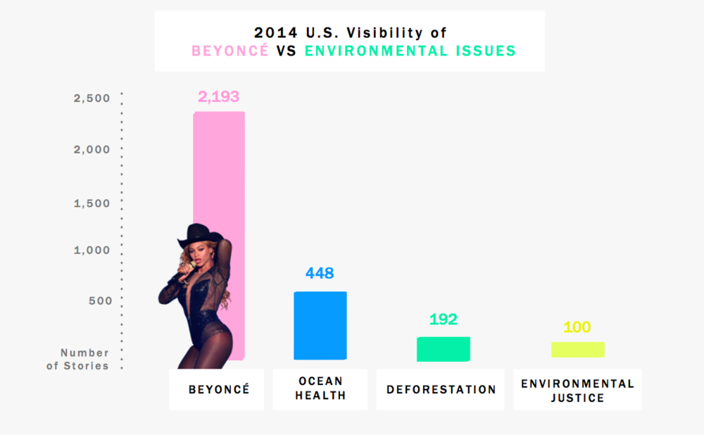 Information/Data Design - Please find examples of visuals I have created. The first one is a graph which represents BEYONCÉ visibility VS environmental issue and the second one depicts perfume portraits from fashion figures (article here).