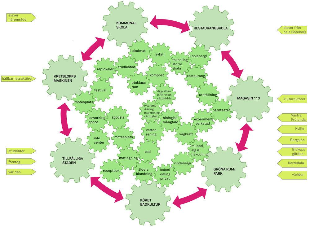 Jubileumsparken_Kretslopp diagram_Spridd.jpg