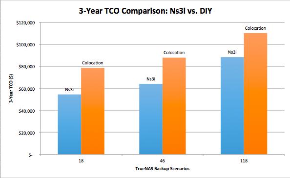 TrueNAS Backup Graph.png