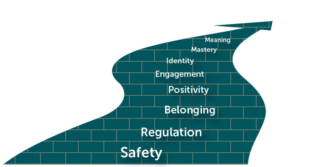 The Eight Conditions - There are eight hierarchical conditions that support student well-being and academic achievement. Together these create an environment for students to flourish. Educators can start by strengthening any condition. However, if progress is difficult, they should consider focusing on the condition that precedes it.