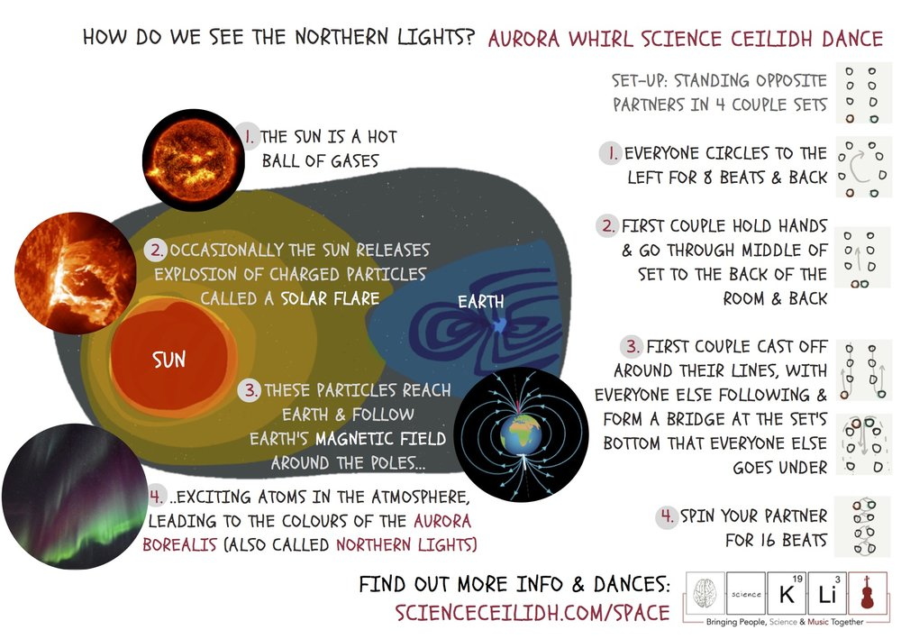 Our Aurora Whirl written with our very own Helen Le-Mer. Higher Resolution version downloadable  here .