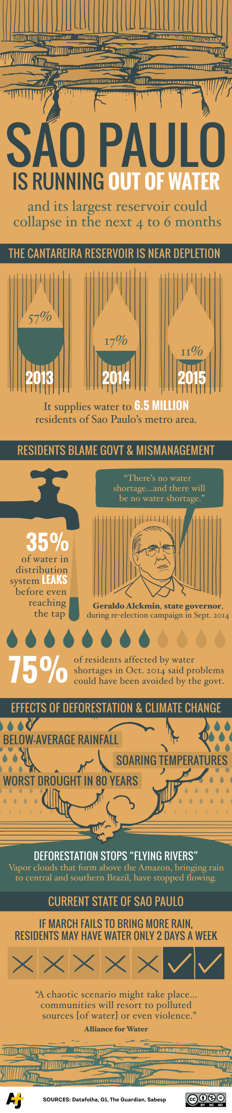 infographic_brazilwatercrisis_explainer_030215-e1458152149361.png
