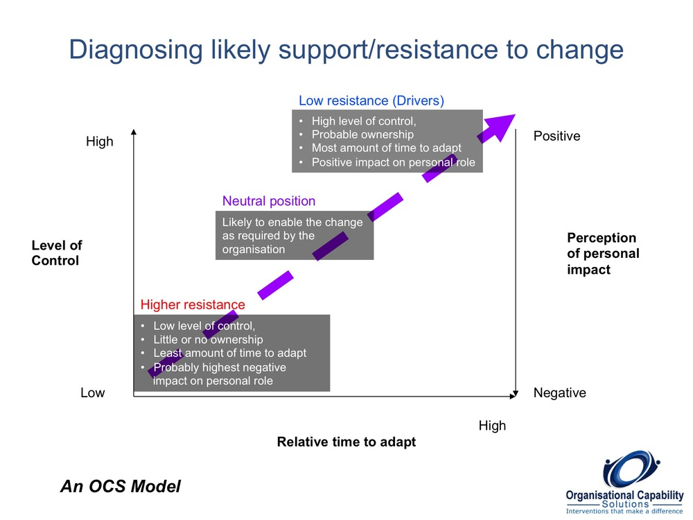 Diagnosing Likely Support/Resistance to Change