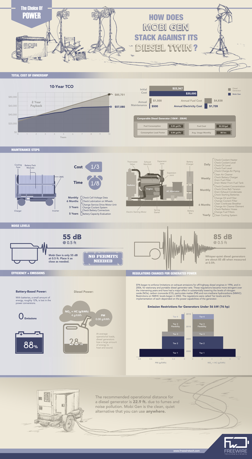 Helpful infographic that compares the performance of a mobile power system like Mobi Gen to diesel generators
