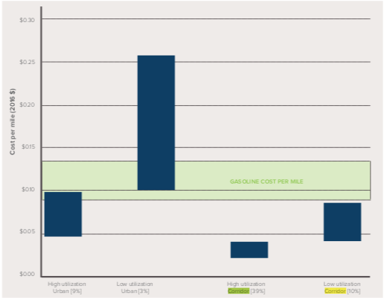 Electricity cost range for host site to deliver one mile of charge via DCFC (Source:    RMI   )