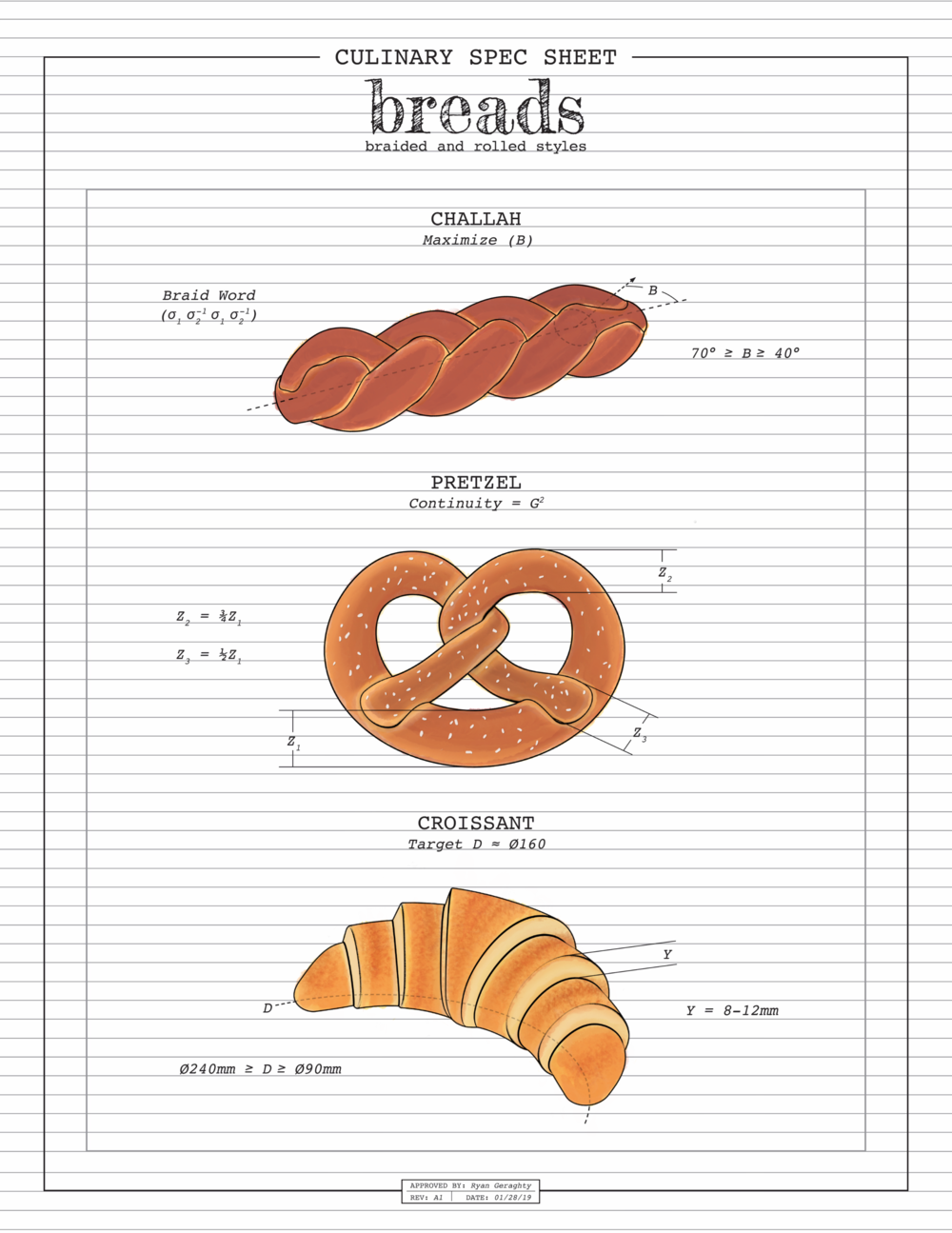 CSS_Breads.png