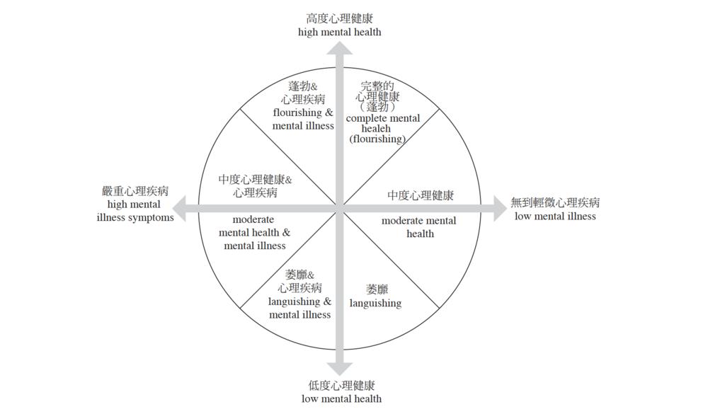 張珏、謝佳容(2014)心理健康主流化-促進與復元, 護理雜誌 61卷1期