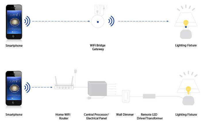 LumiFi-Infographic-WiFi