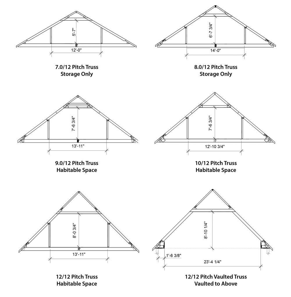 Pleasant valley homes roofs dormers for 7 12 roof pitch pictures