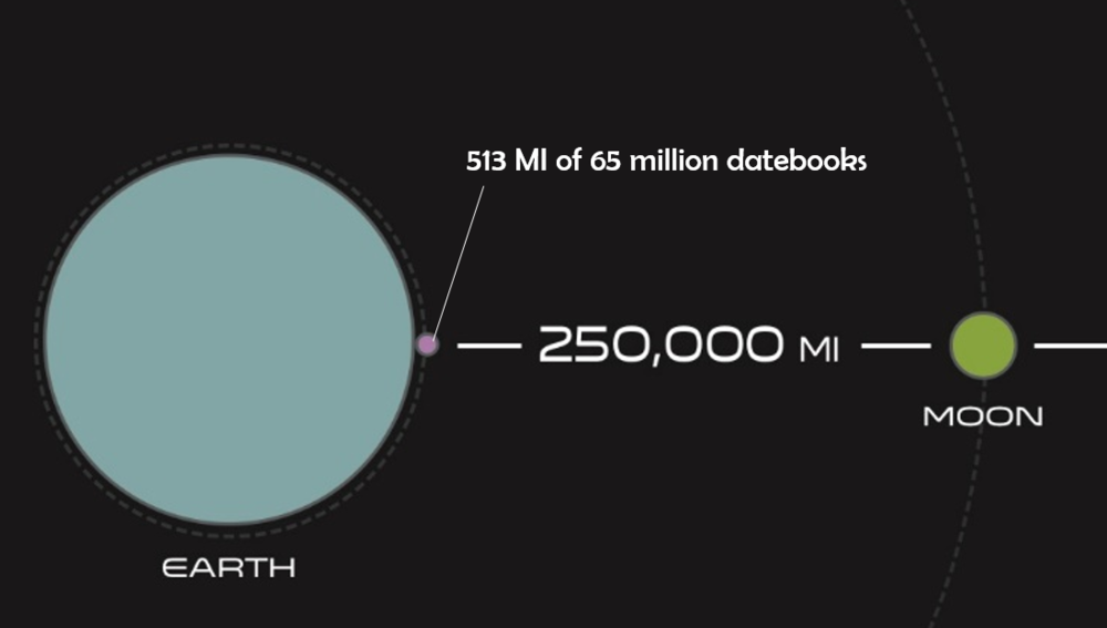 A lovely, unimpressive representation of our 65 million printed books.