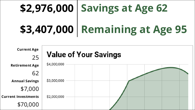 Retirement Calculator - Will you have enough money to retire? That's a hard question to answer, but we created this to help you figure out just that!
