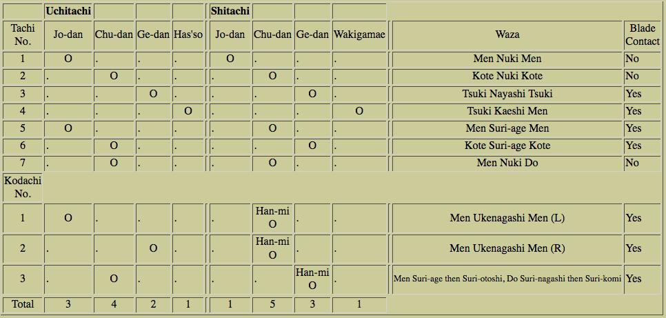 hawaiikendo_kata_omoto_chart.jpg