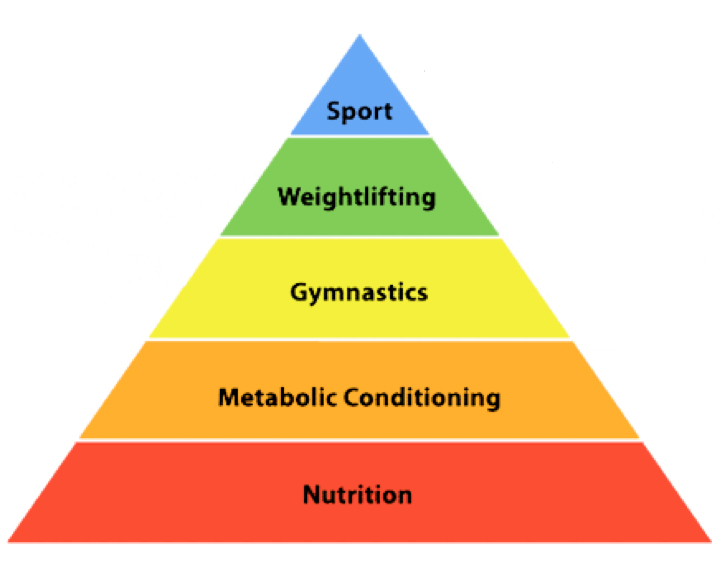 hierarchy-of-fitness-2.jpg