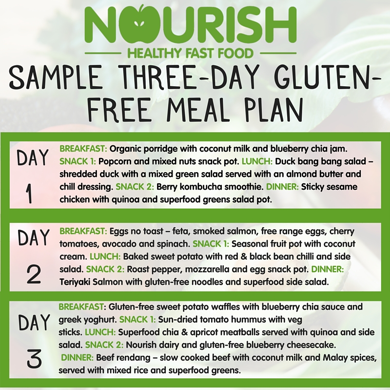 gluten free meal plan weight loss
