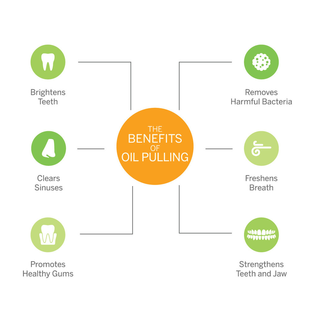 Benefits of Oil Pulling brightens teeth clears sinuses healthy gums freshens breath strengthens jaw Masigi organic pulling oil