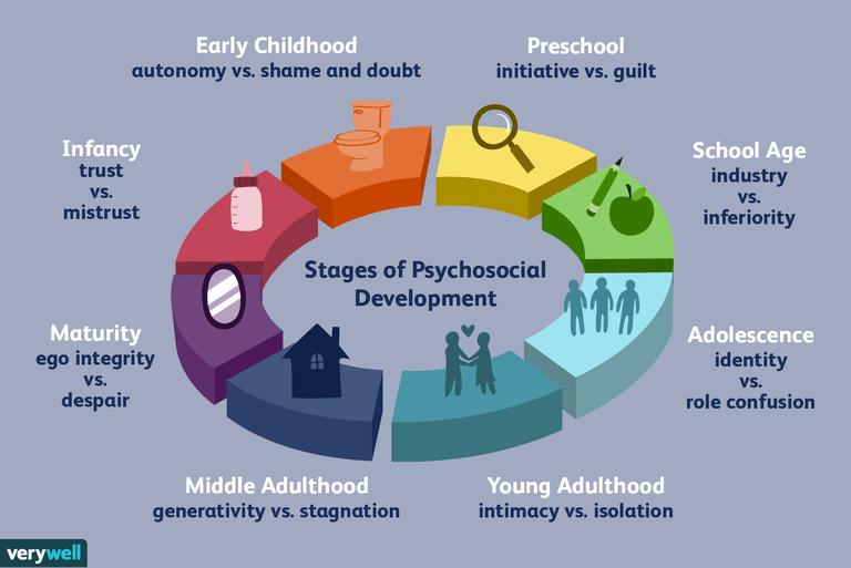 2795740-article-erik-eriksons-stages-of-psychosocial-development-5ac3df9e875db90037ffa803.png