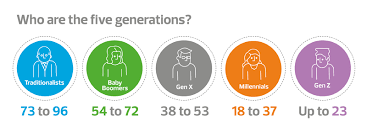5 generations ages only.png