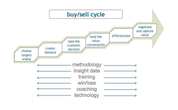 buy/sell cycle