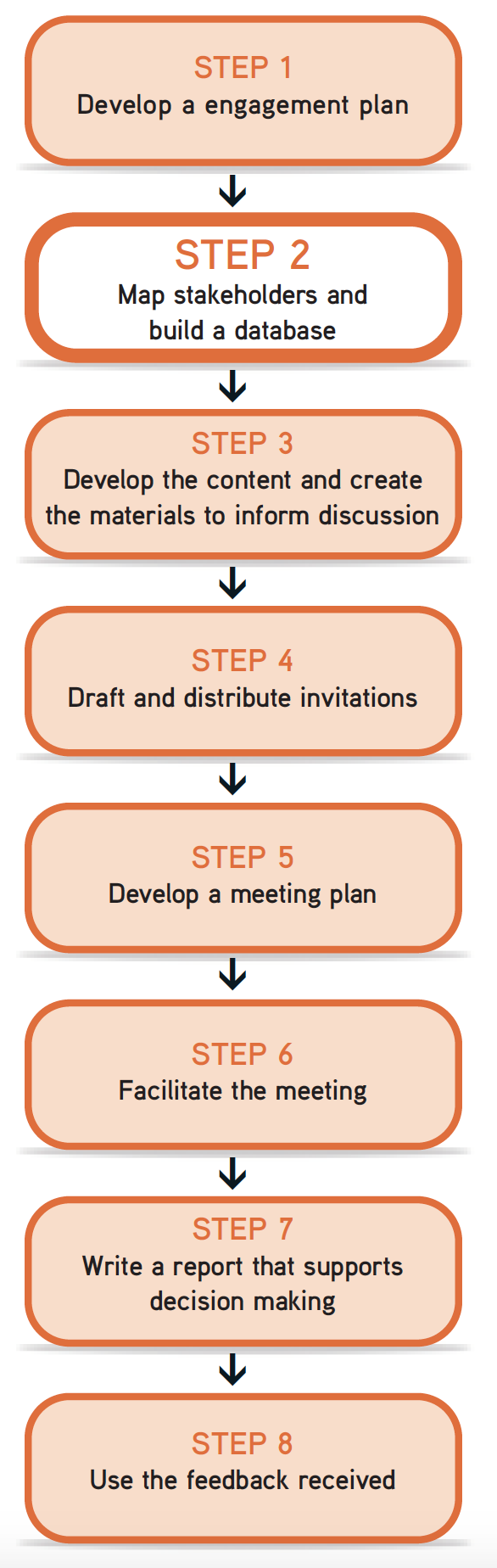 "Picture of steps flow chart, with Step 2 ""Map stakeholders and build a database"" highlighted."
