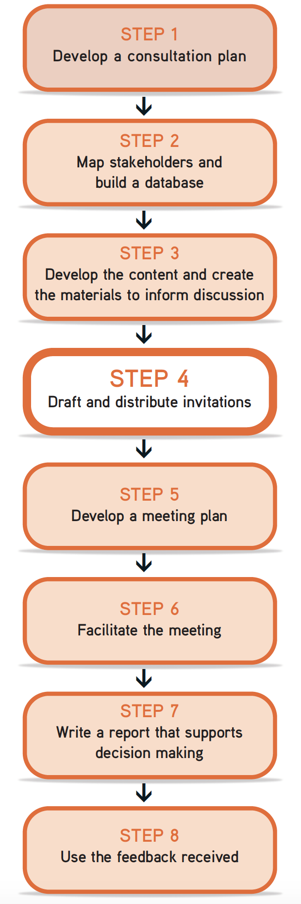 "Picture of steps flow chart, with Step 4 ""draft and distribute invitations"" highlighted"