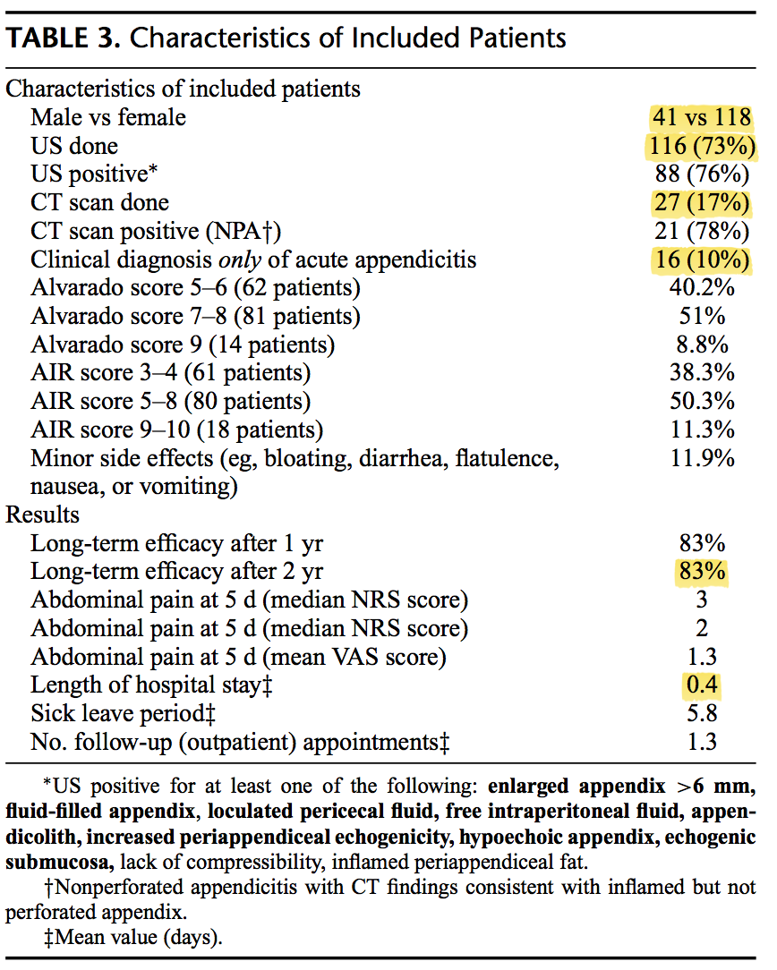 Characteristics of included patients and results